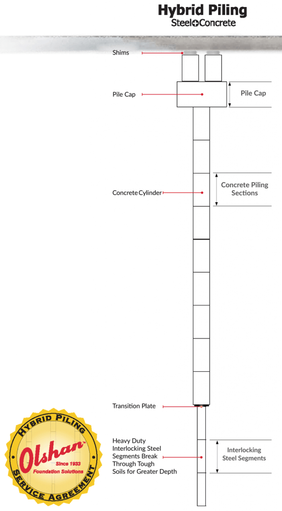 hybrid steel piling