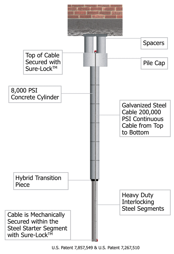 Cable Lock St Plus Foundation Repair System Olshan