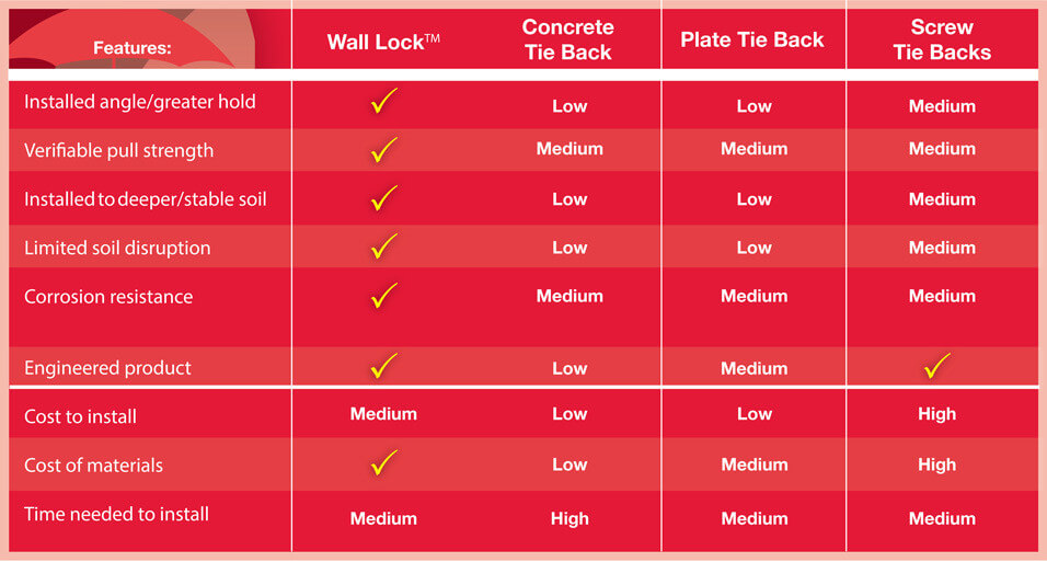 wall anchoring comparison chart