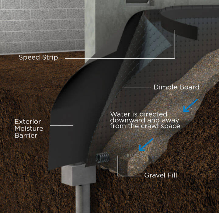 basement waterproofing from exterior