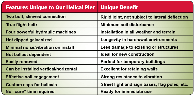 helical pier information