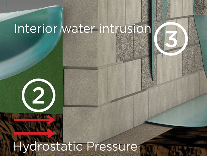 hydrostatic pressure and water intrusion on basement wall