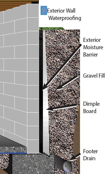 Exterior basement wall waterproofing diagram