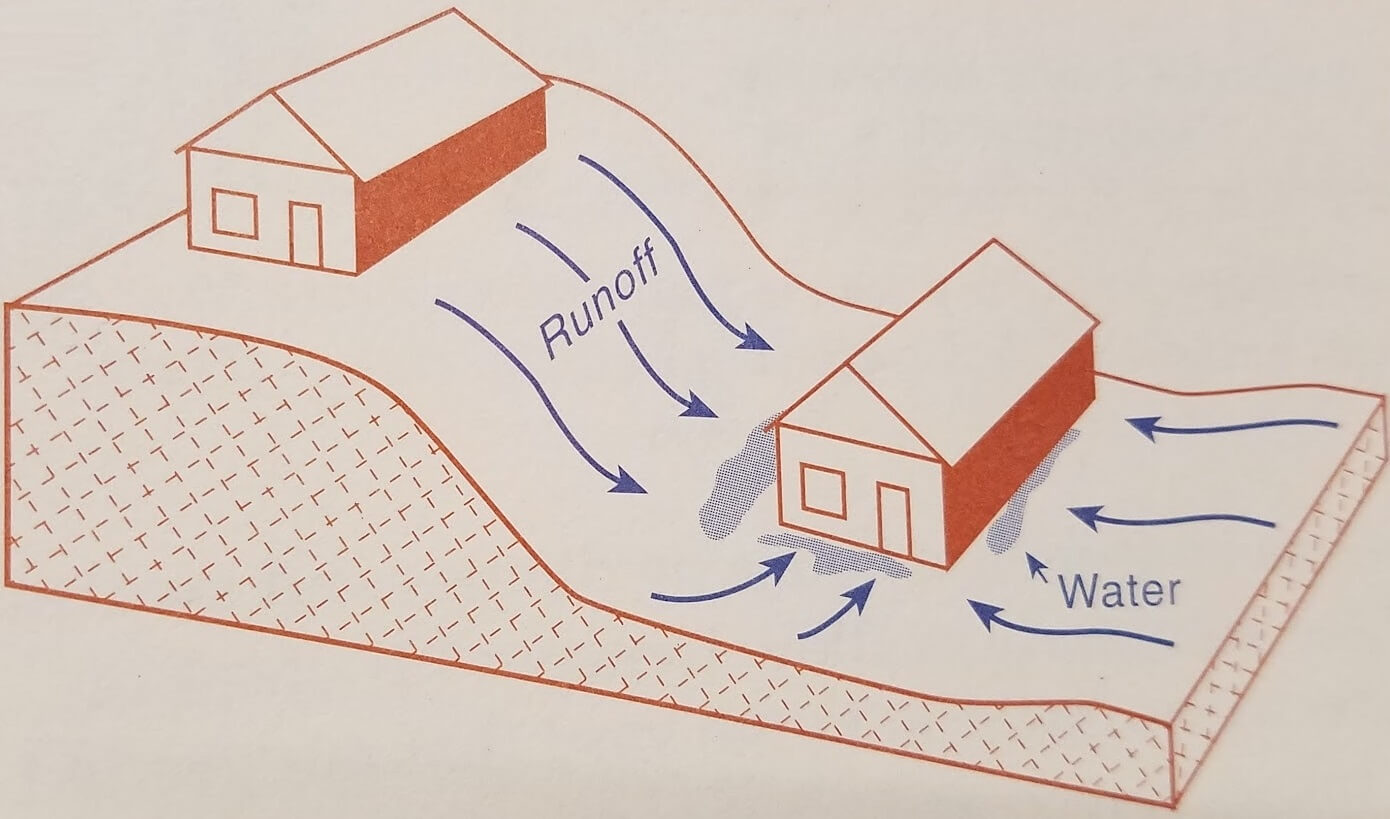 home prone to hydrostatic pressure due to water hill
