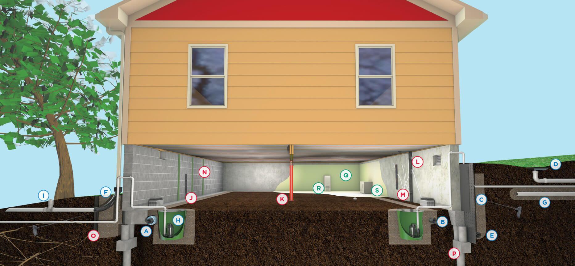 Crawl Space Encapsulation Nashville Tn Vapor Barriers