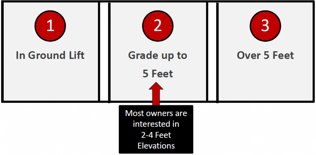 home elevation methods