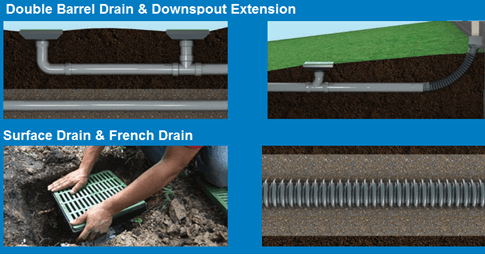 French drain, subsurface drain, downspout extension