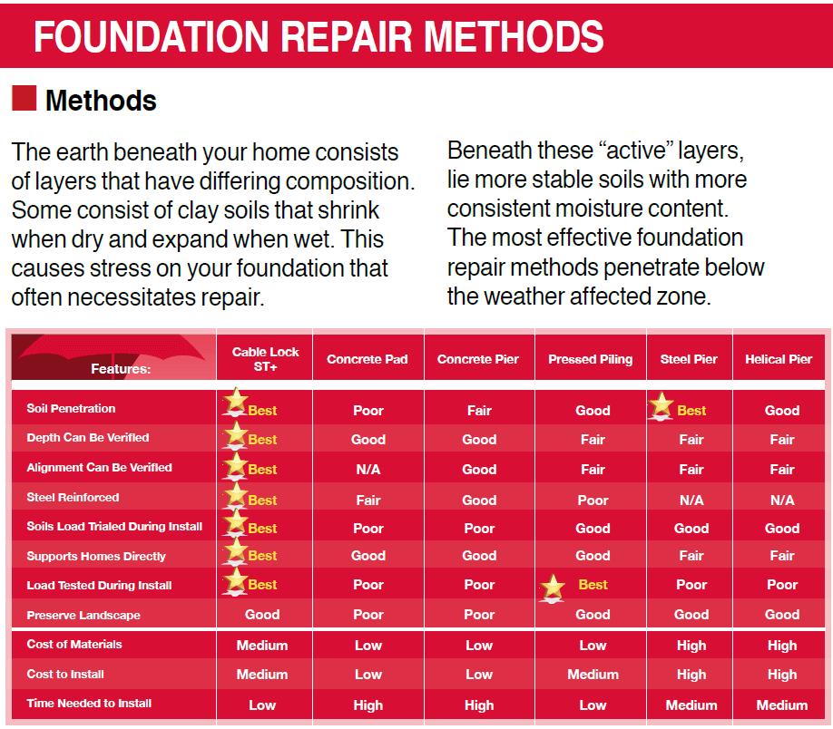 Hybrid piling olshan foundation repair for Method homes cost