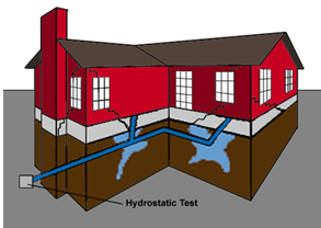 Hydrostatic Testing for Commercial Buildings