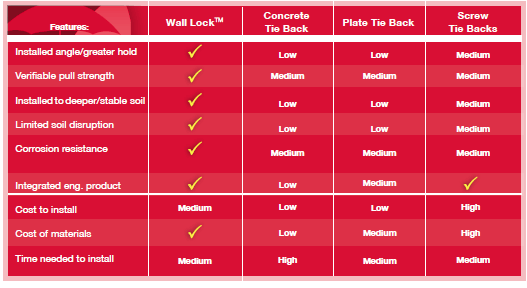 Wall Anchor Comparison Chart