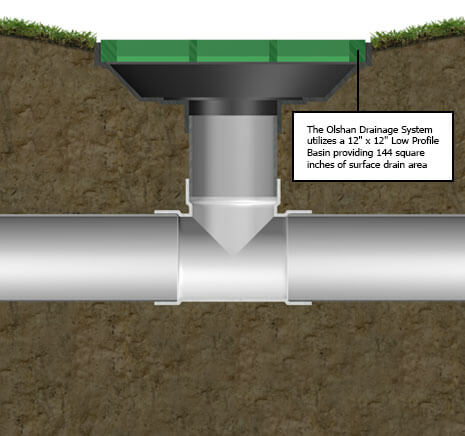 Drainage System detail