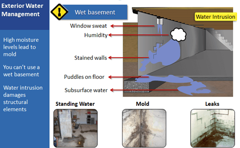 Beautiful Wet Basement Problems. Potential Causes