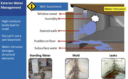 Wet Basement Problems